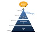 Capturer et partager les connaissances opérationnelles