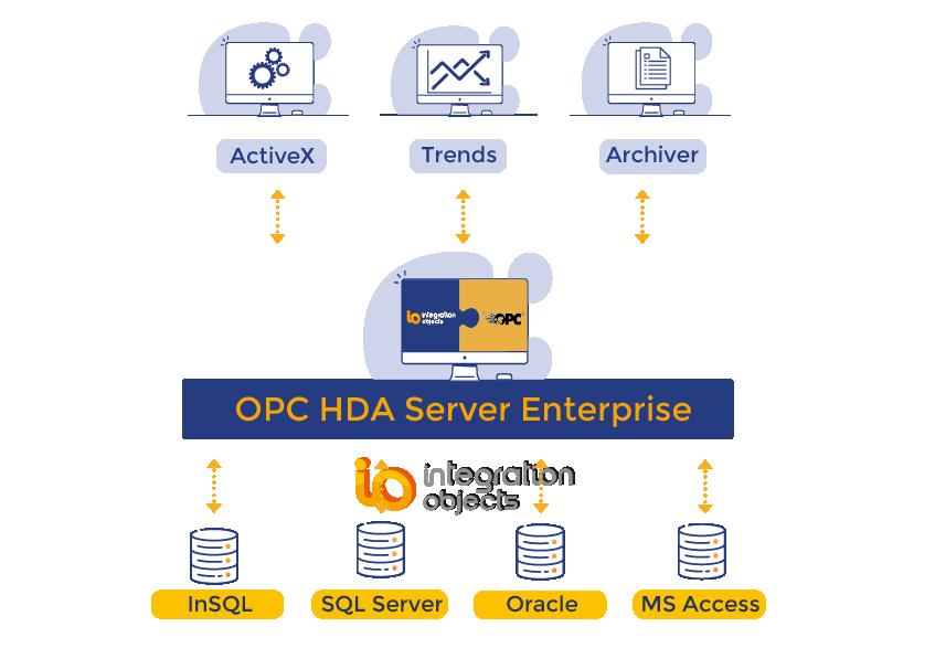 OPC HDA Server Enterprise
