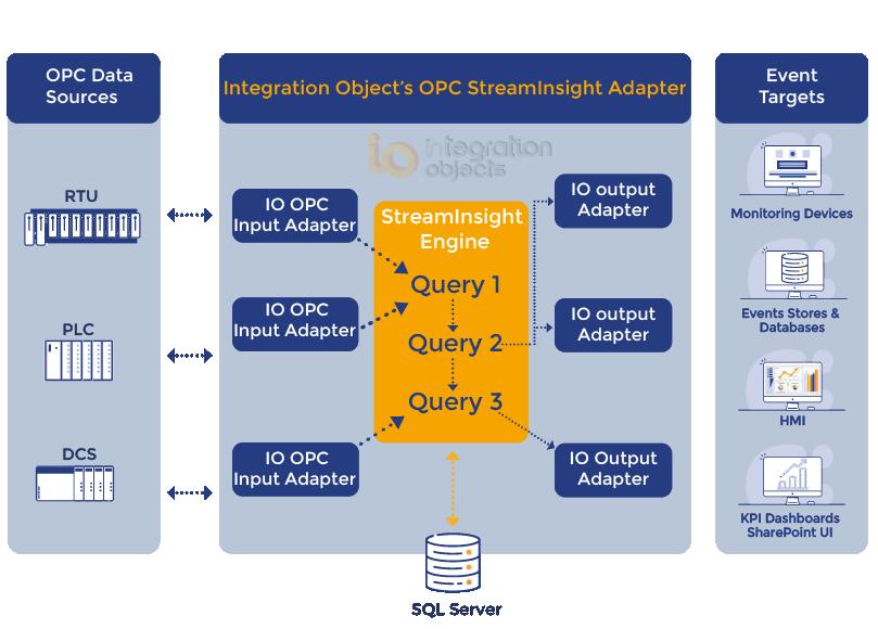 OPC StreamInsight Adapter