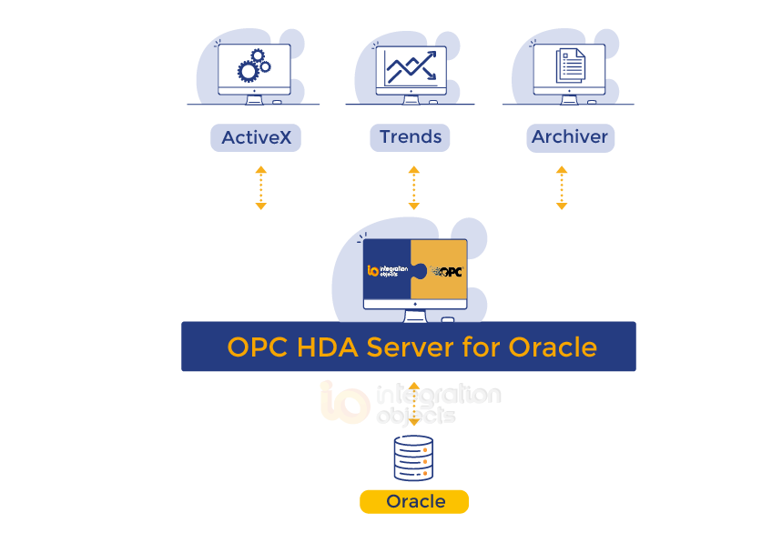 OPC HDA for Oracle
