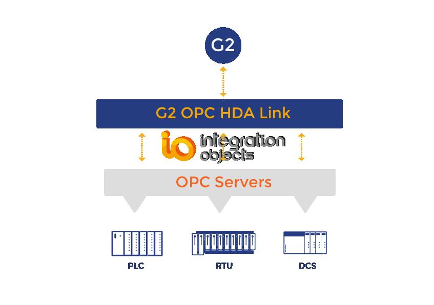 G2 OPC HDA Link