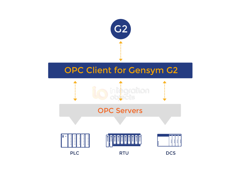 OPC Client for Gensym G2