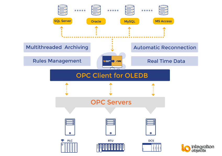 OPC Client for OLEDB