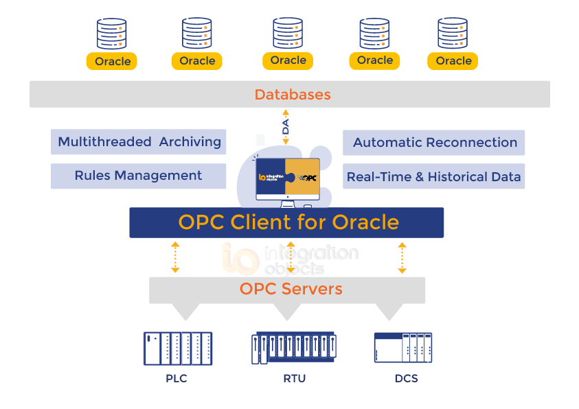 OPC Client for Oracle