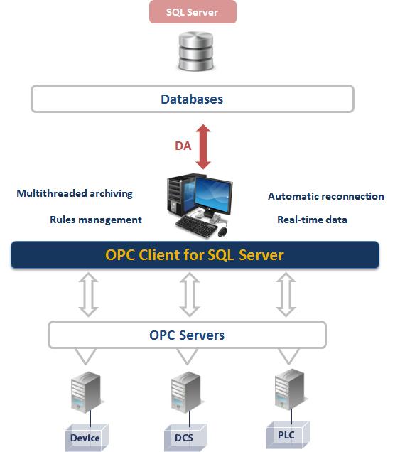 OPC Client for SQL Server