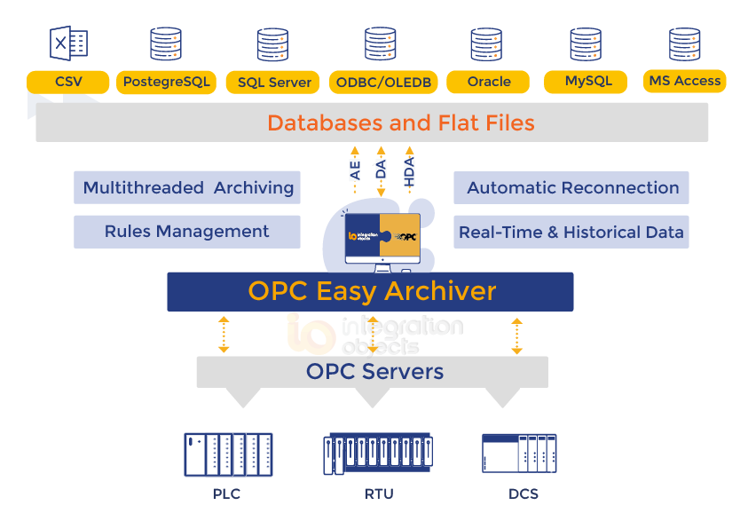 OPC Easy Archiver