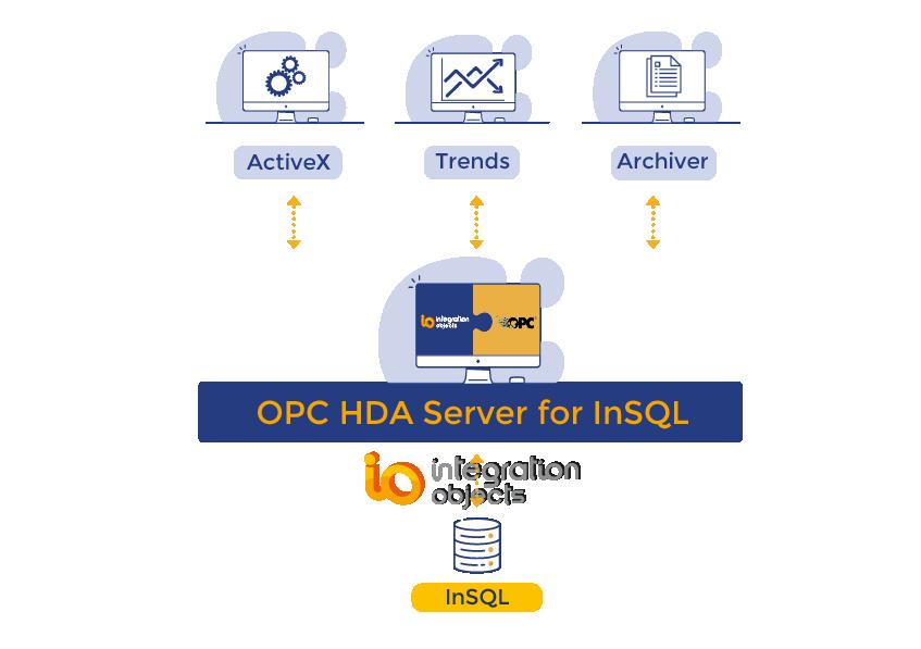 OPC HDA Server for InSQL