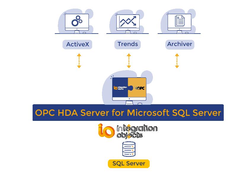 OPC HDA Server for Microsoft SQL Server