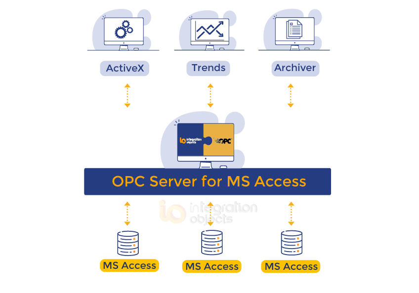 OPC Server for MS Access