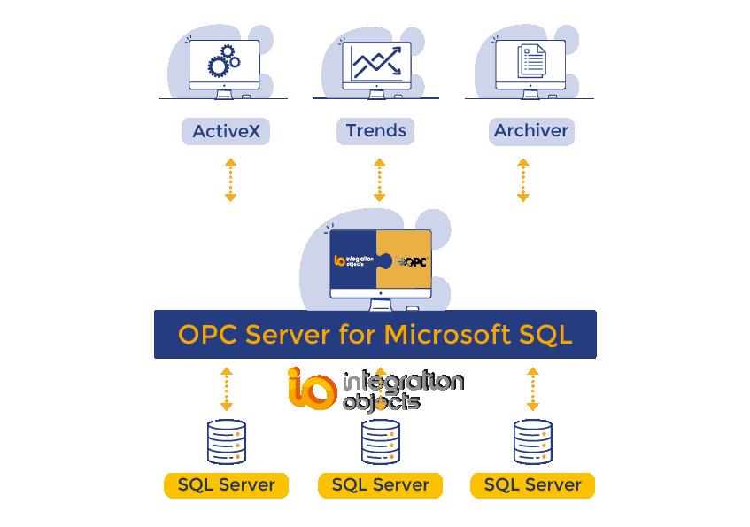 OPC Server for Microsoft SQL