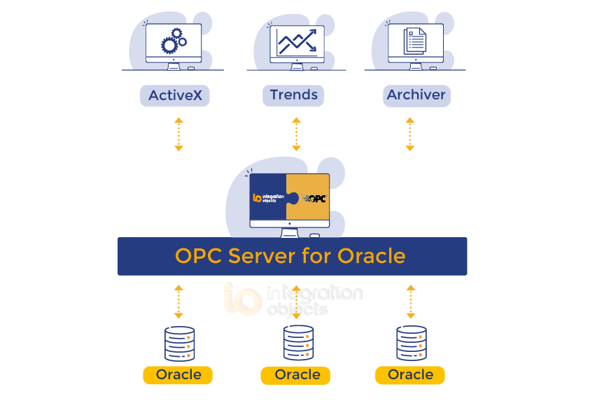 OPC Server for Oracle