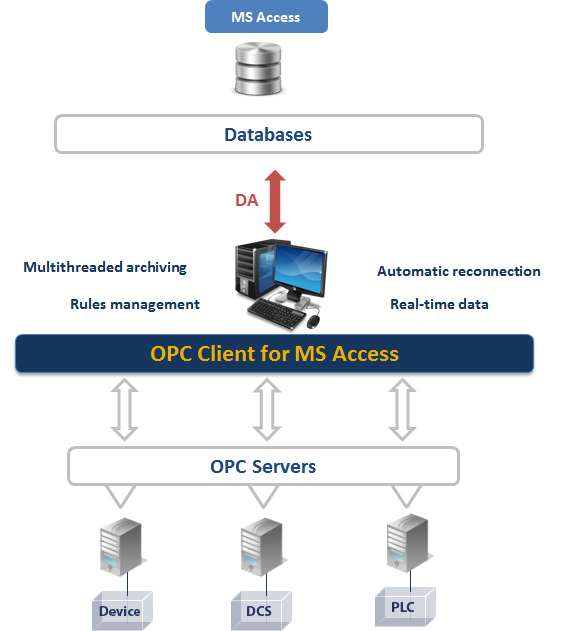 OPC Client for MS Access - Move OPC data to MS Access databases