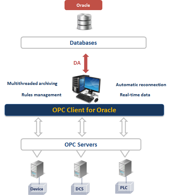 OPC Client for Oracle - Move OPC DA data to your Oracle database