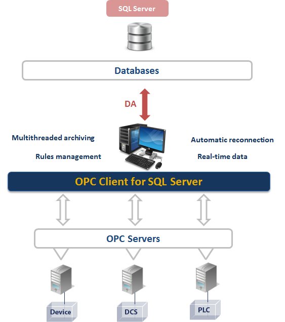 OPC Client for Microsoft SQL Server - OPC to SQL data transfer