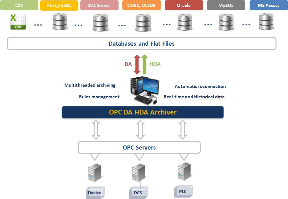 OPC DA HDA Archiver