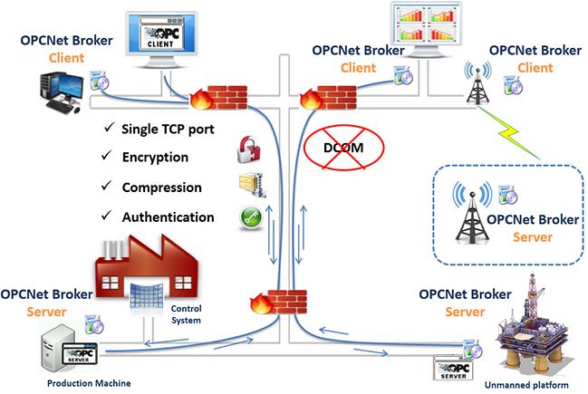 OPCNet Broker DA HDA AE