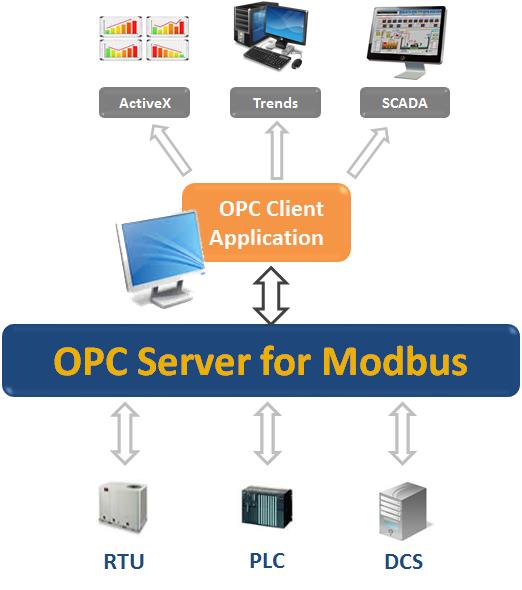 OPC Server for Modbus - Modbus to OPC DA Interface Made Easy