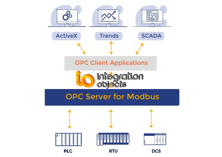 OPC Server for Modbus