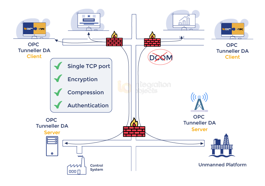 OPC Tunneller DA - OPC connection without DCOM configuration
