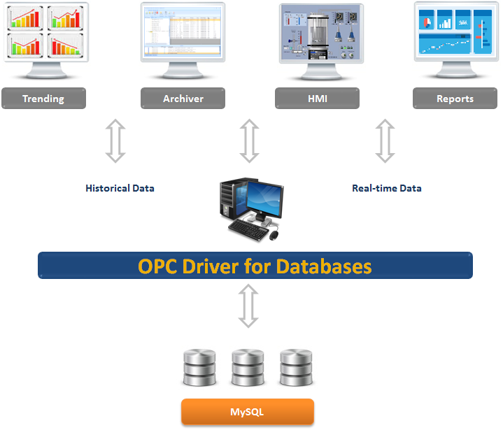 OPC Server for MySQL