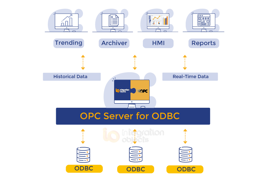 OPC Server for ODBC