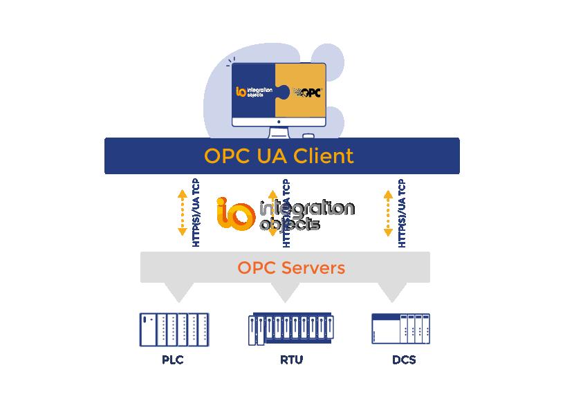 OPC UA Client