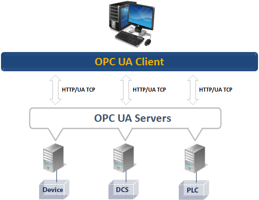 OPC UA Client - Free OPC UA Test Tool from Integration Objects