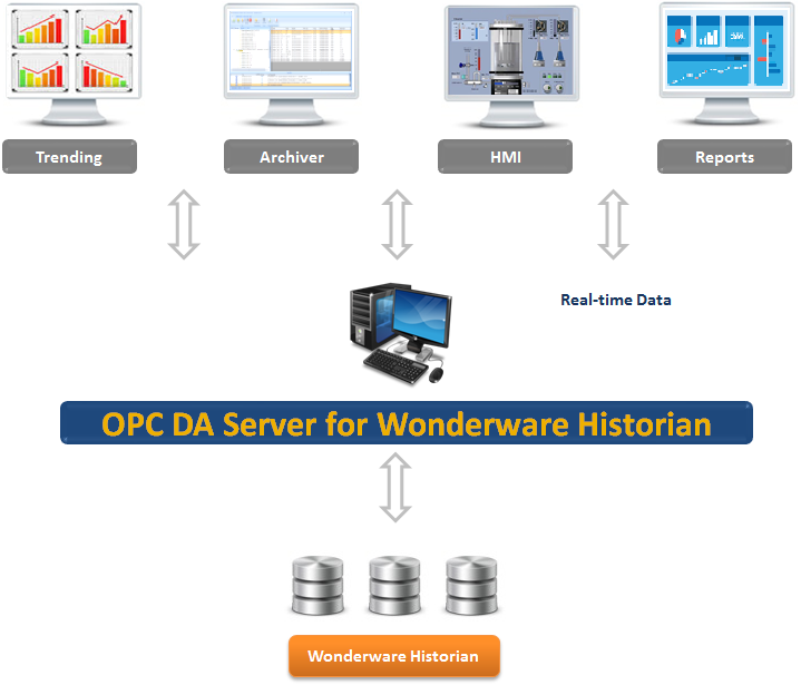 OPC DA Server for Wonderware Historian
