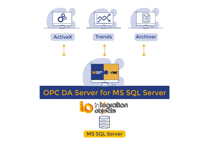 OPC DA Server for MS SQL Server