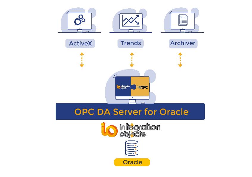 OPC DA Server for Oracle