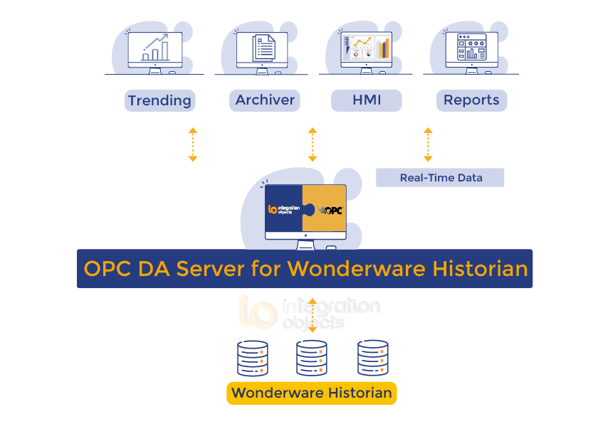 OPC DA Server for Wonderware Historian