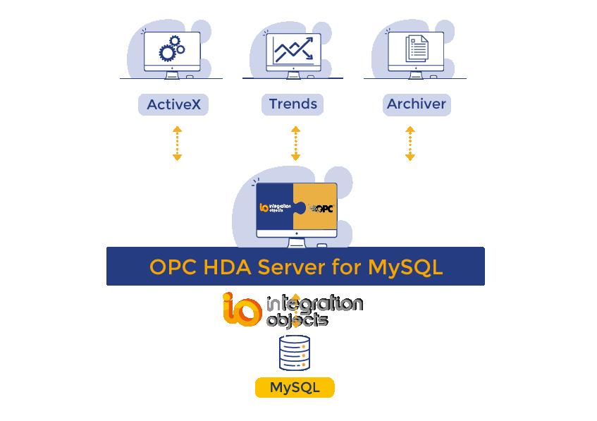 OPC HDA Server for MySQL