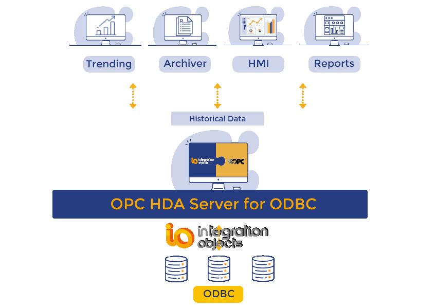 OPC HDA Server for ODBC