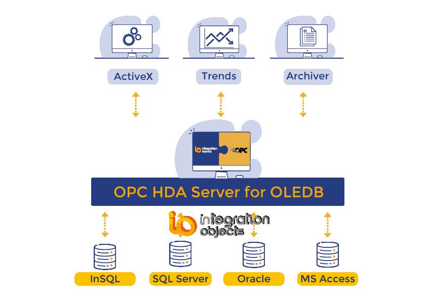 OPC HDA Server for OLEDB
