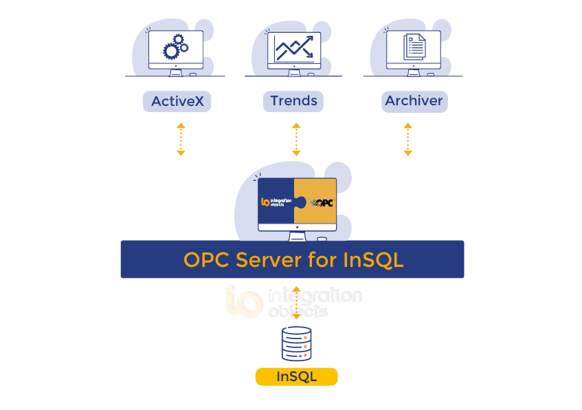 OPC Server for InSQL