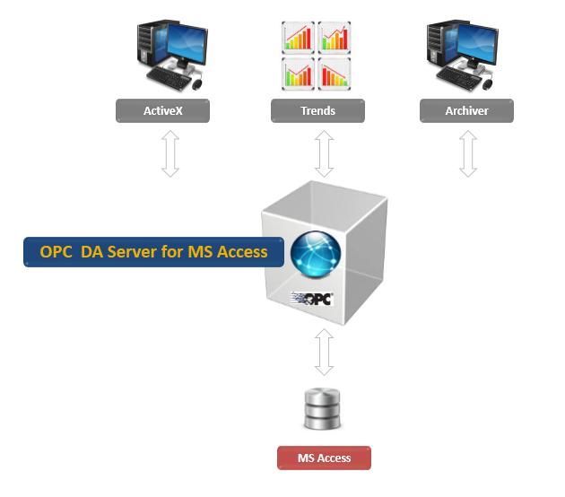 OPC DA Server for MS Access