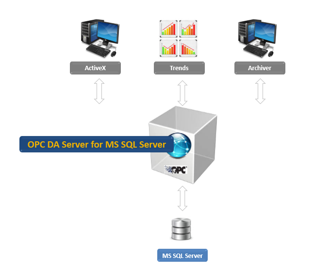 OPC DA Server for Microsoft SQL Server