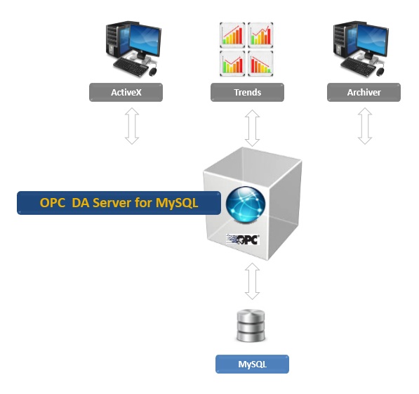 OPC DA Server for MySQL