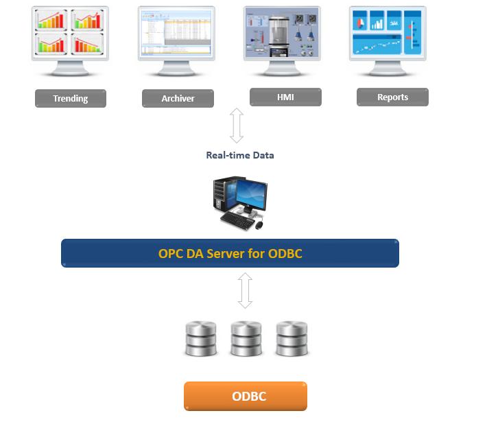 OPC DA Server for ODBC
