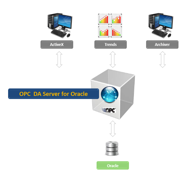 OPC DA server for Oracle