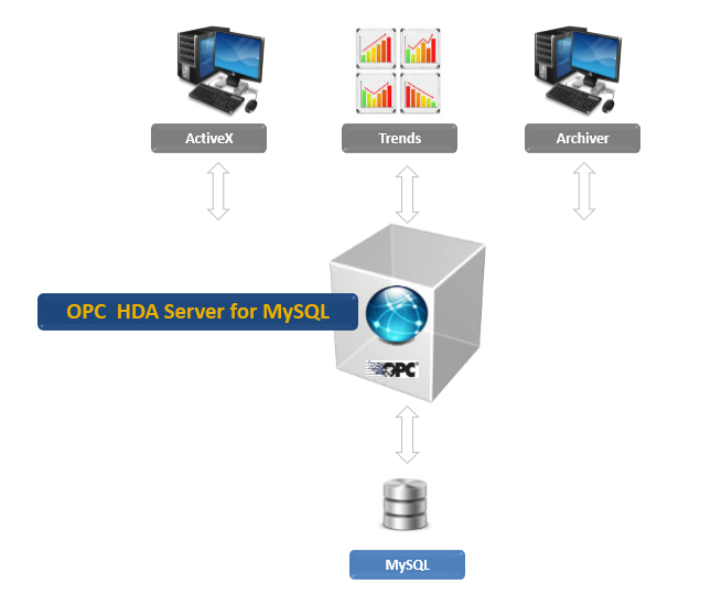 OPC HDA Server for MySQL