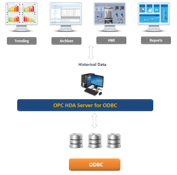 OPC HDA Server for ODBC