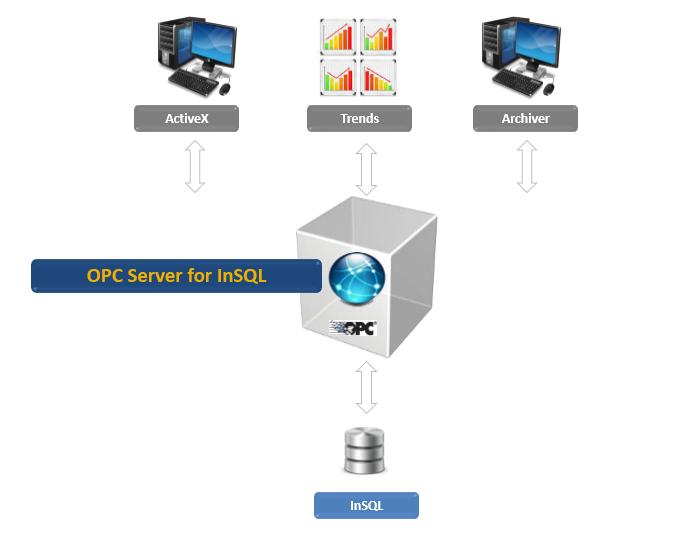 OPC Server for Wonderware Historian