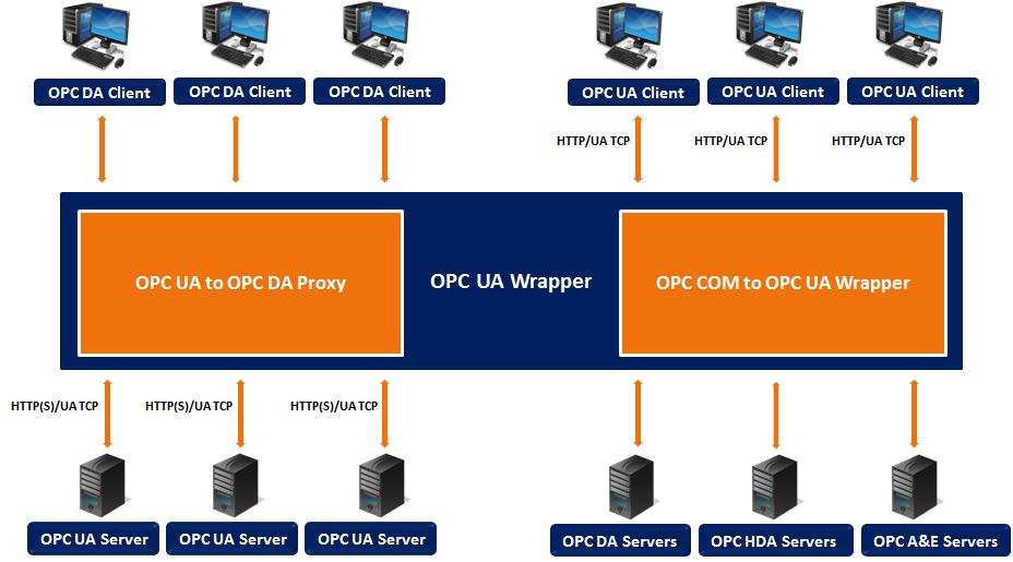 OPC UA Wrapper