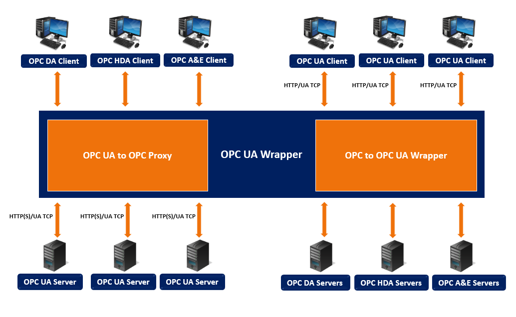 OPC UA Wrapper is the right solution for OPC Classic & OPC UA tunneling