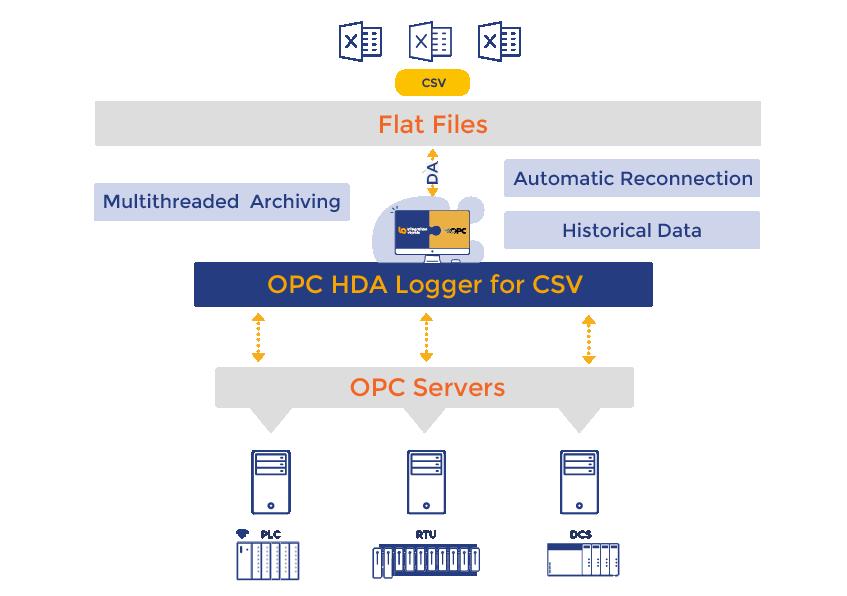 OPC HDA Logger for CSV