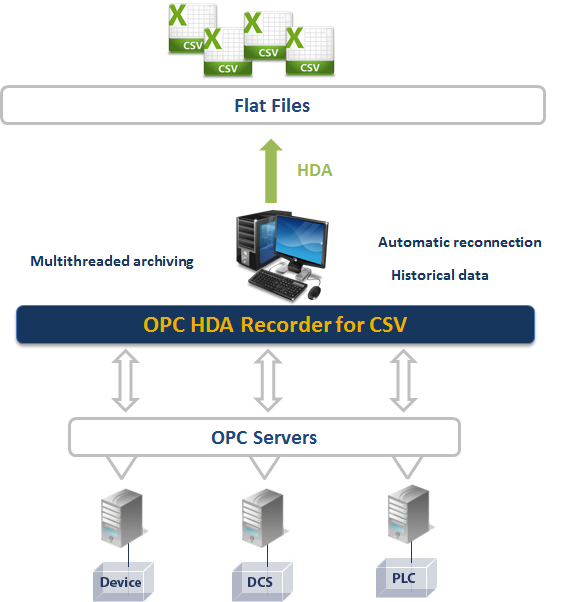 OPC HDA Recorder for CSV