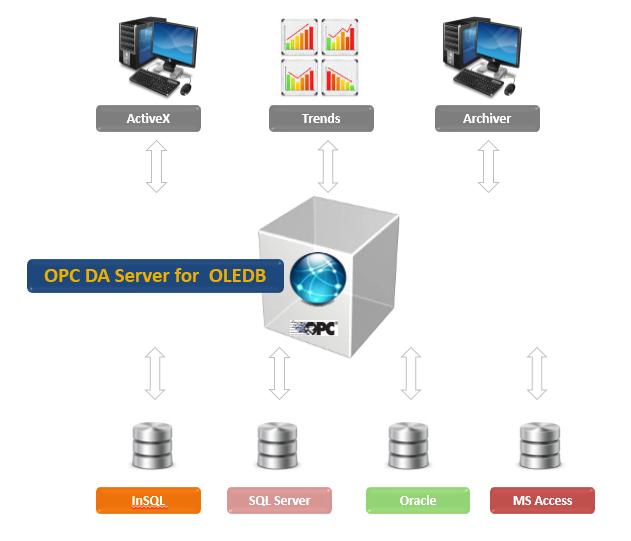 OPC DA Server For OLEDB