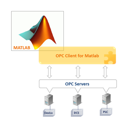 OPC Client For Matlab