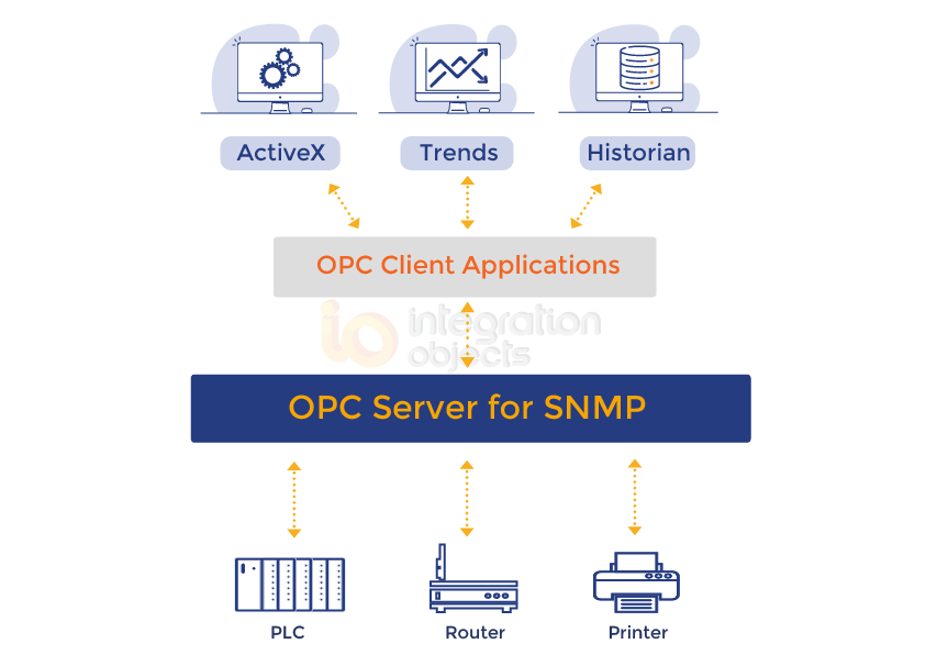 OPC Server for SNMP